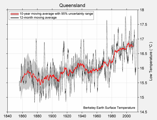 Queensland Low Temperature