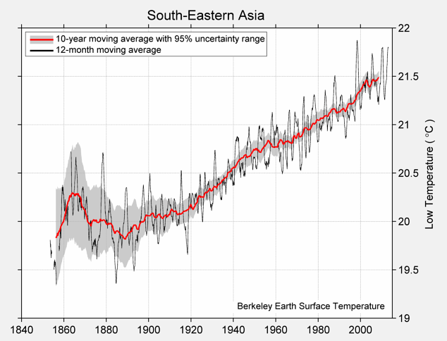 South-Eastern Asia Low Temperature