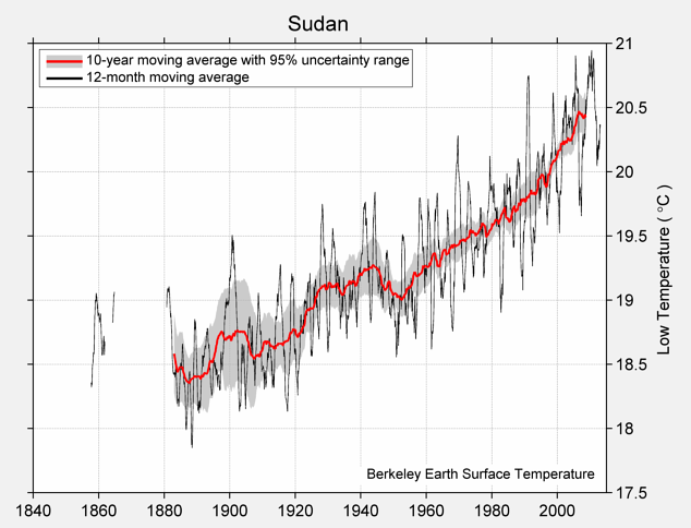 Sudan Low Temperature