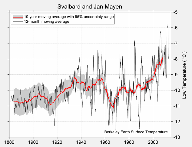 Svalbard and Jan Mayen Low Temperature