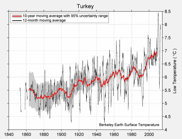 Turkey Low Temperature