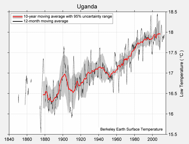Uganda Low Temperature