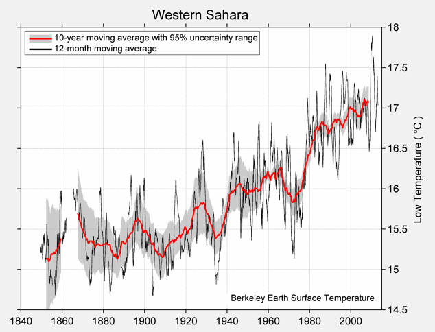 Western Sahara Low Temperature