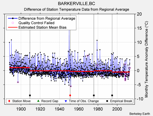 BARKERVILLE,BC difference from regional expectation