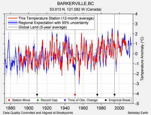 BARKERVILLE,BC comparison to regional expectation