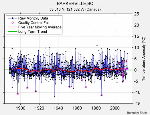 BARKERVILLE,BC Raw Mean Temperature