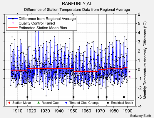 RANFURLY,AL difference from regional expectation