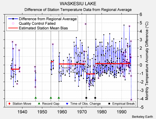 WASKESIU LAKE difference from regional expectation