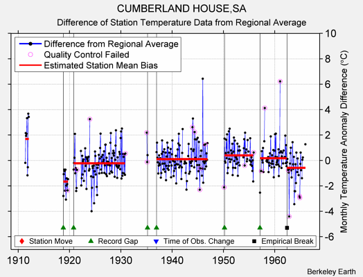 CUMBERLAND HOUSE,SA difference from regional expectation