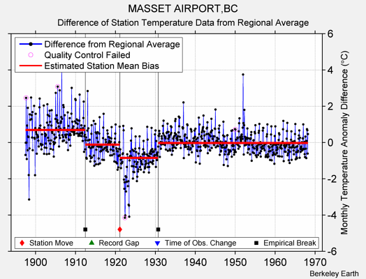 MASSET AIRPORT,BC difference from regional expectation