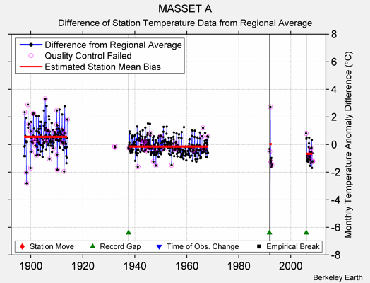 MASSET A difference from regional expectation