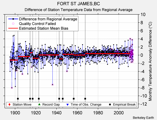 FORT ST JAMES,BC difference from regional expectation