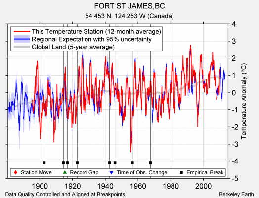 FORT ST JAMES,BC comparison to regional expectation