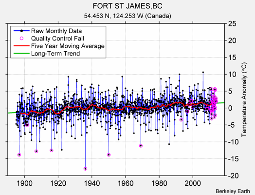 FORT ST JAMES,BC Raw Mean Temperature