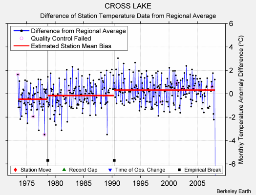 CROSS LAKE difference from regional expectation