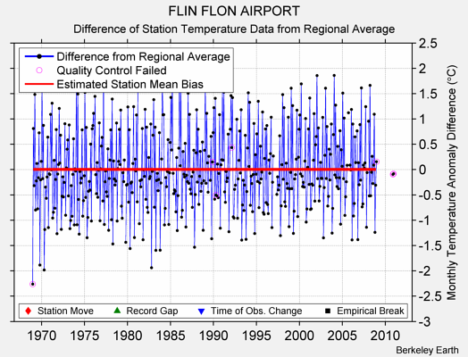 FLIN FLON AIRPORT difference from regional expectation