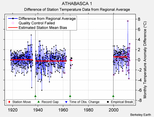 ATHABASCA 1 difference from regional expectation