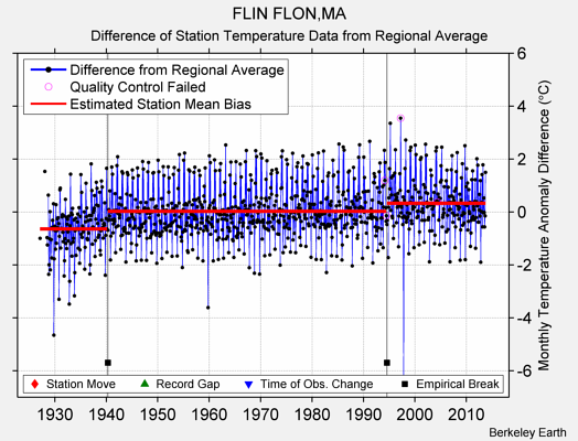 FLIN FLON,MA difference from regional expectation