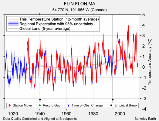 FLIN FLON,MA comparison to regional expectation