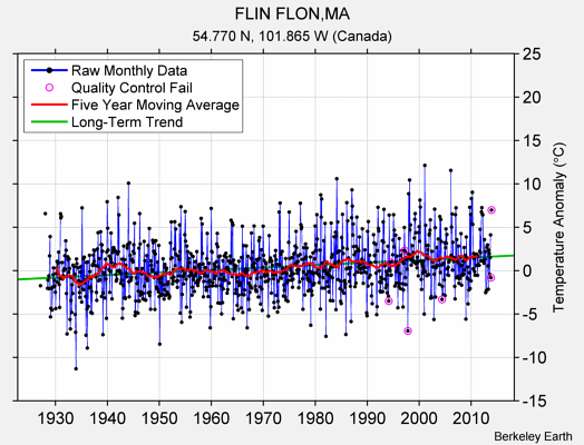 FLIN FLON,MA Raw Mean Temperature