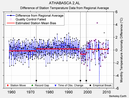 ATHABASCA 2,AL difference from regional expectation