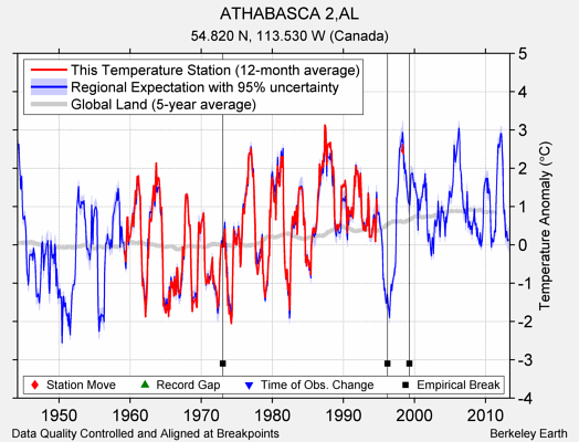 ATHABASCA 2,AL comparison to regional expectation