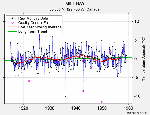 MILL BAY Raw Mean Temperature