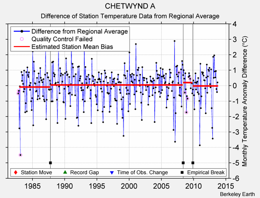 CHETWYND A difference from regional expectation