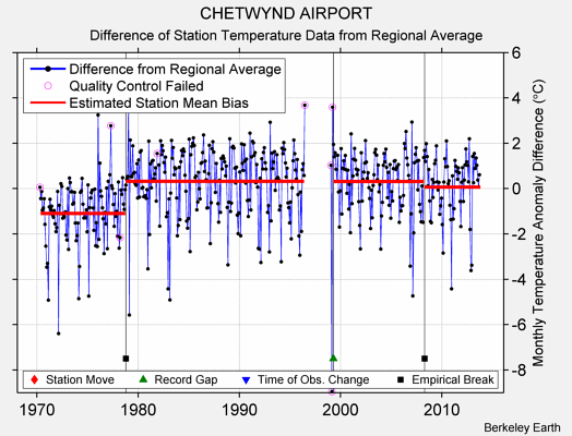 CHETWYND AIRPORT difference from regional expectation