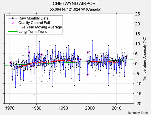 CHETWYND AIRPORT Raw Mean Temperature