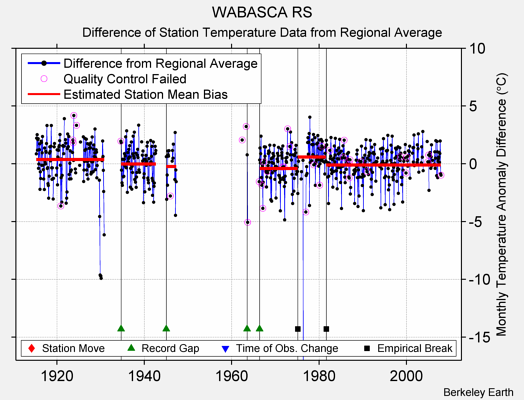 WABASCA RS difference from regional expectation
