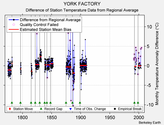 YORK FACTORY difference from regional expectation