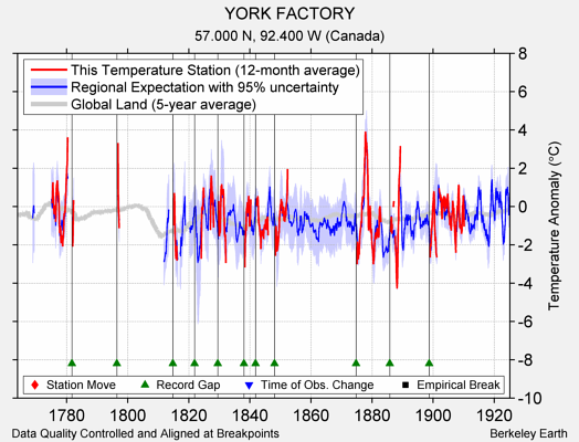 YORK FACTORY comparison to regional expectation