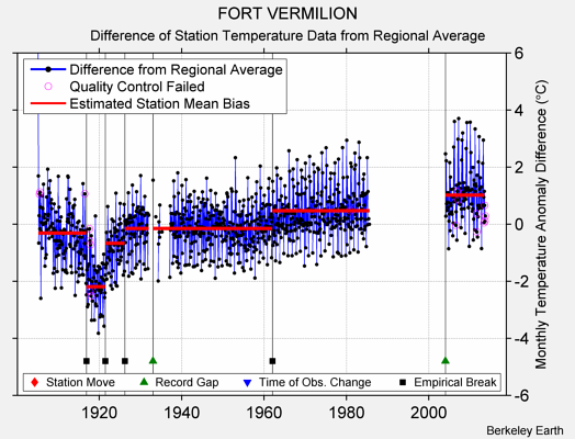 FORT VERMILION difference from regional expectation