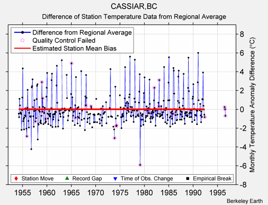 CASSIAR,BC difference from regional expectation