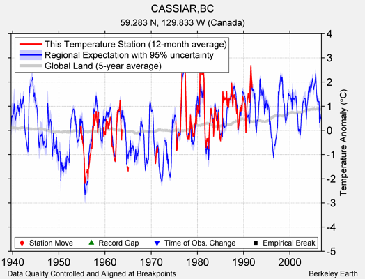 CASSIAR,BC comparison to regional expectation