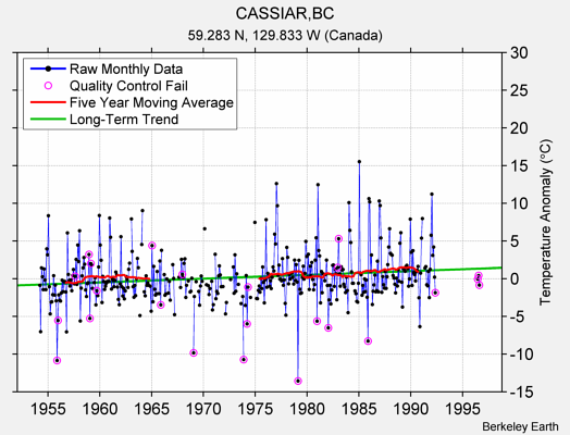 CASSIAR,BC Raw Mean Temperature
