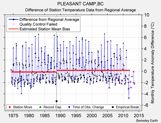 PLEASANT CAMP,BC difference from regional expectation
