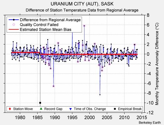 URANIUM CITY (AUT), SASK difference from regional expectation