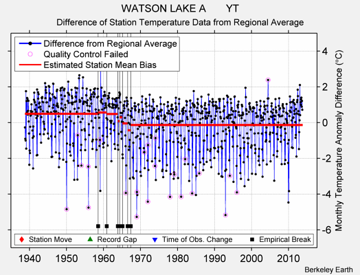 WATSON LAKE A       YT difference from regional expectation