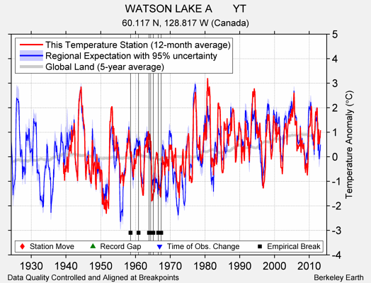 WATSON LAKE A       YT comparison to regional expectation