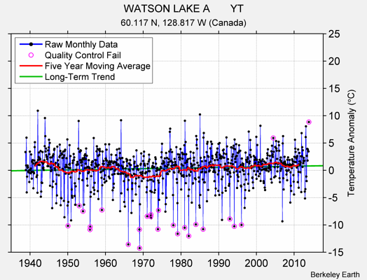 WATSON LAKE A       YT Raw Mean Temperature