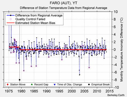 FARO (AUT), YT difference from regional expectation