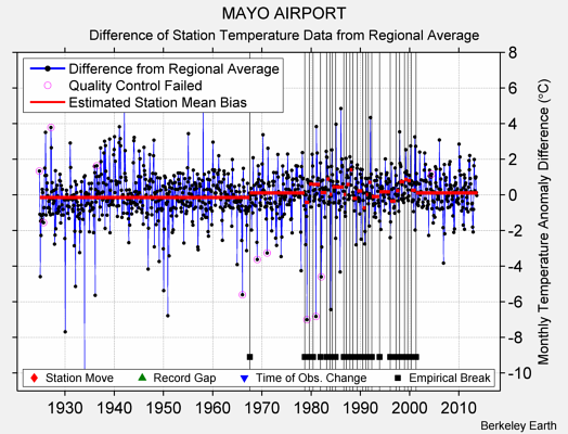 MAYO AIRPORT difference from regional expectation