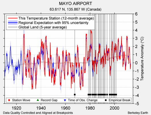 MAYO AIRPORT comparison to regional expectation