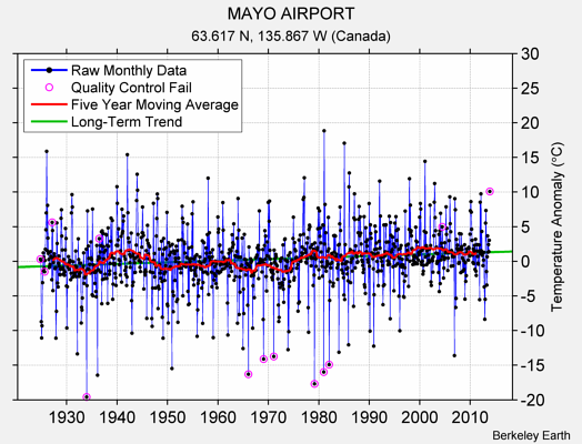 MAYO AIRPORT Raw Mean Temperature