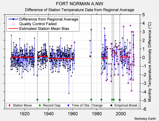 FORT NORMAN A,NW difference from regional expectation