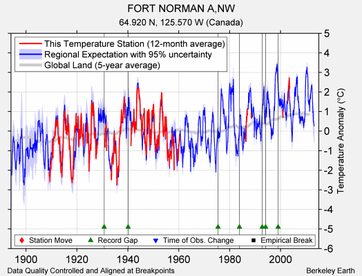FORT NORMAN A,NW comparison to regional expectation