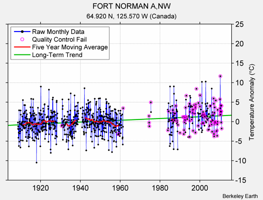 FORT NORMAN A,NW Raw Mean Temperature