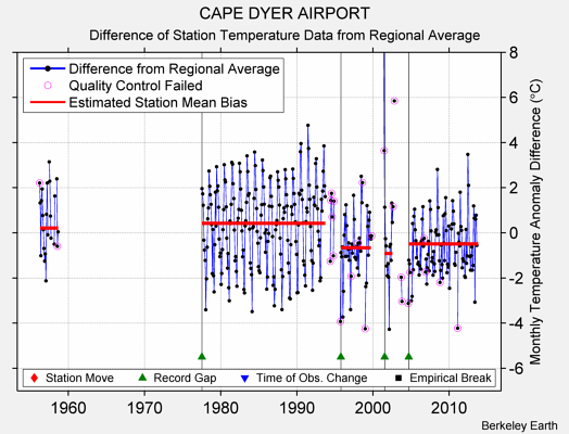 CAPE DYER AIRPORT difference from regional expectation